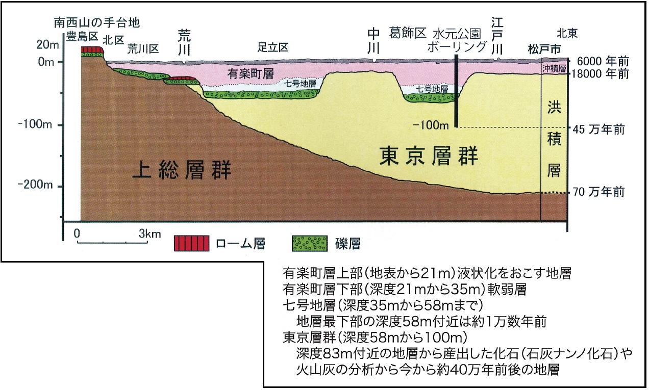 http://www.city.katsushika.lg.jp/history/history/p_image/1/%e6%b0%b4%e5%85%83%e5%85%ac%e5%9c%92%e3%81%ae%e5%9c%b0%e4%b8%8b%e6%a7%8b%e9%80%a0.jpg